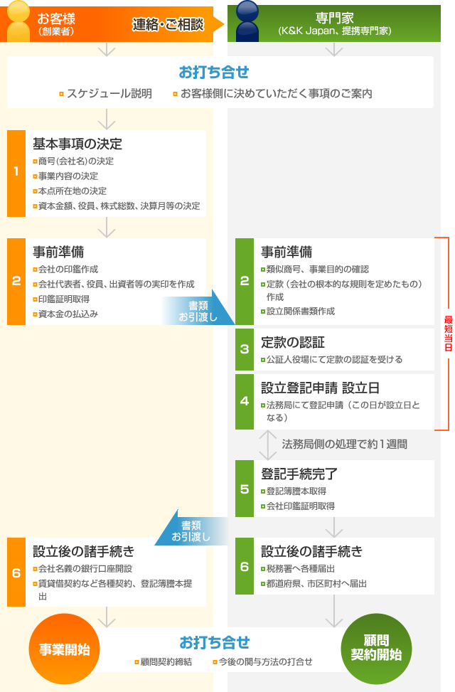 スケジュール(株式会社設立の場合)のイメージ